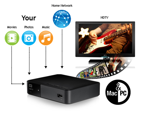 WD TV Live - Ein optimaler Mediaplayer mit WLAN