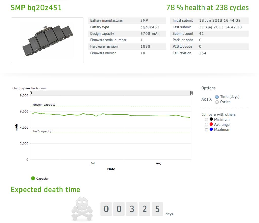 MacBook Battery Database Statistik